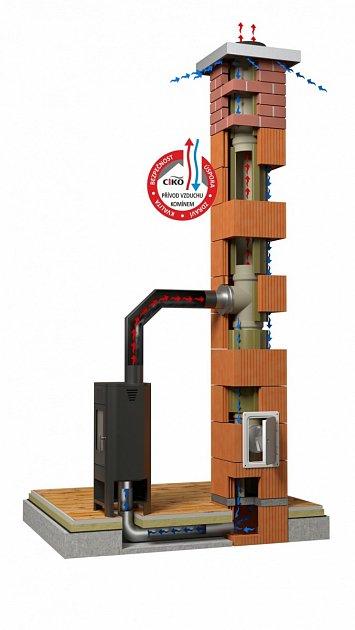 Systémové komíny zvládnou i několik funkcí najednou.