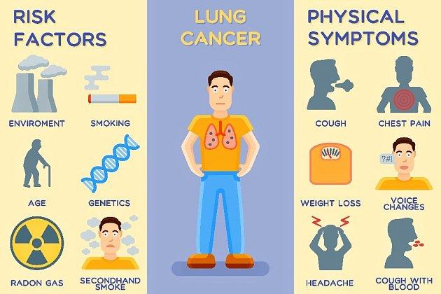 Rizikové faktory a příznaky rakoviny plic.
