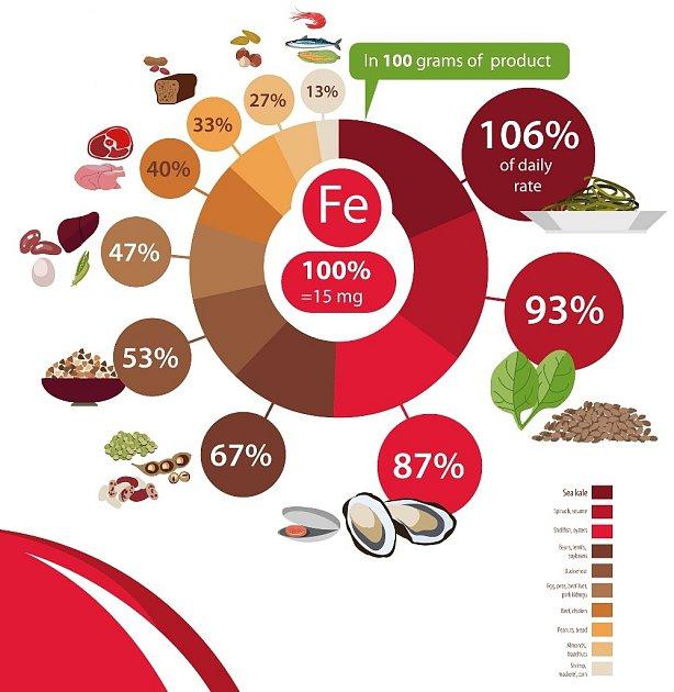 Obsah železa ve 100 g potraviny.