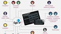 Ego-n přehled funkcí