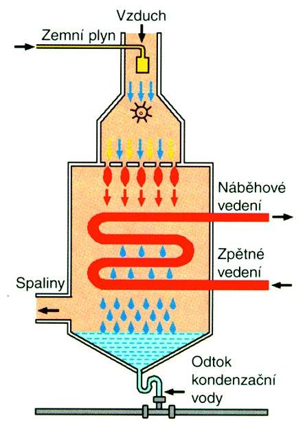 schéma plynového kotle