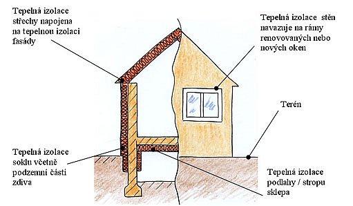 Při komplexním zateplení rekonstruovaného domu jsou zatepleny všechny dostupné konstrukce.
