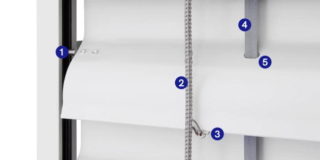 Detailní pohled na konstrukci žaluzie: Vlevo kovový vodicí kolík (1), uprostřed žebříček vyztužený kevlarem (2) přichycený k háčkům lamel (3) a napravo je 8mm textilní páska (4) procházející zaoblenými otvory (5)