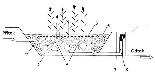 schéma kořenové čističky odpadních vod