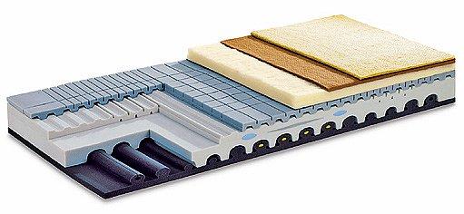vrstvy matrace