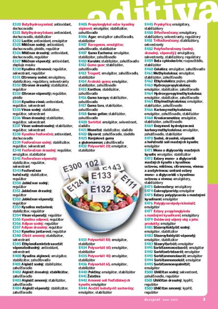 Přídatné látky v potravinách (aditiva) - seznam, 2. část.