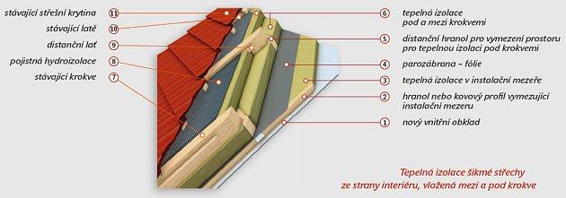Tepelná izolace střechy mezi a pod krokvemi, kresba EnvIC, o. s.