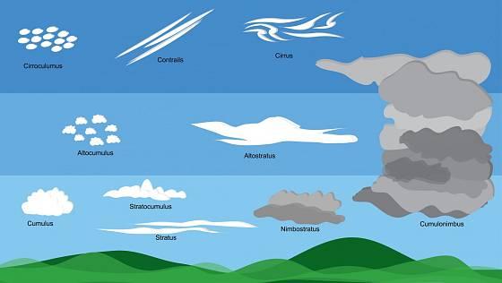 Různé typy mraků