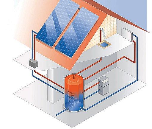 schéma rozvodu teplé vody se solárním ohřevem