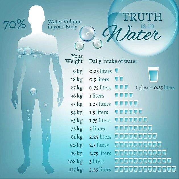 Pitný režim závisí i na naší hmotnosti.