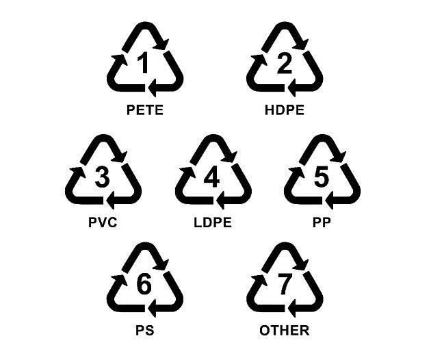 Recyklační symboly, které najdeme na plastu.