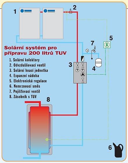 solární systém pro přípravu teplé vody