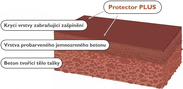 Povrchová úprava Protector PLUS zvyšuje ochrannou schopnost krytiny před usazováním mechů, nečistot ařas