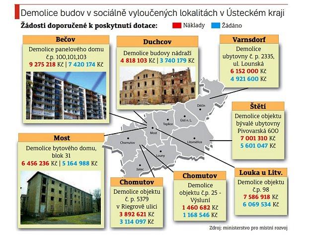 Demolice budov vsociálně vyloučených lokalitách vÚsteckém kraji