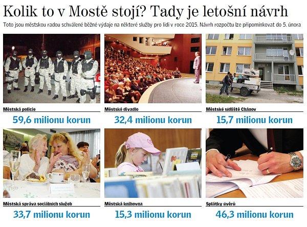 Vybrané výdaje města Mostu na rok 2015.