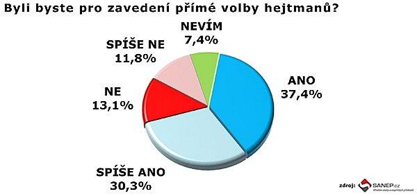 Průzkum SANEP.