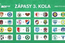 Rozlosování do 3. kola MOL Cupu.