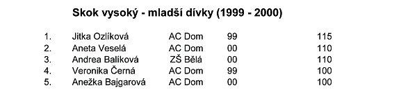 Výsledky atletika 6.