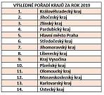 Výsledné pořadí krajů za rok 2019.