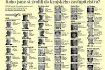 Seznam zastupitelů Královéhradeckého kraje, volby 2008