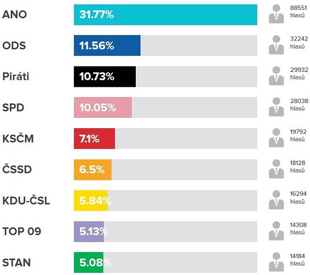 Výsledky voleb vKrálovéhradeckém kraji.