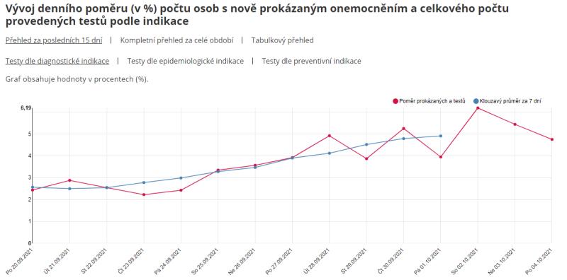 Celorepublikový podíl pozitivních testů vůči celkovému počtu testovaných