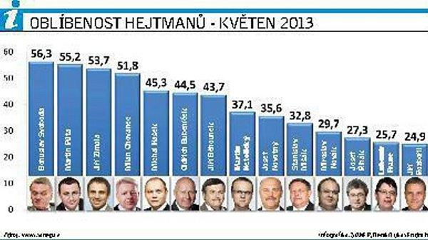 Oblíbenost hejtmanů - květen 2013.