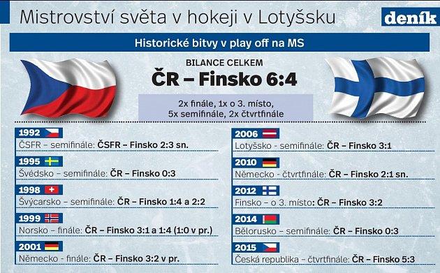 Česko vs. Finsko