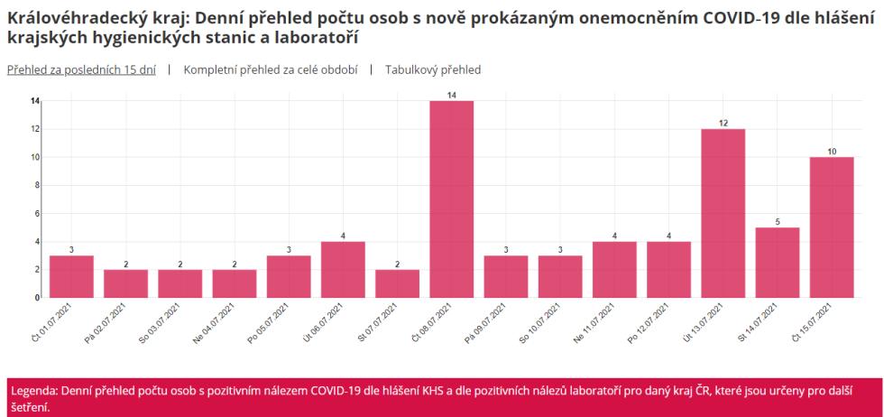 Denní počty nově zjištěných nakažených v hradeckém kraji v posledních deseti dnech