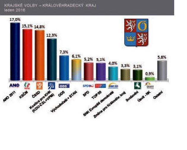 Krajské volby - Královéhradecký kraj (leden 2016).