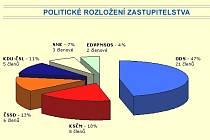 Politické rozložení stran a koalicí v krajském zastupitelstvu KHK do voleb 2008