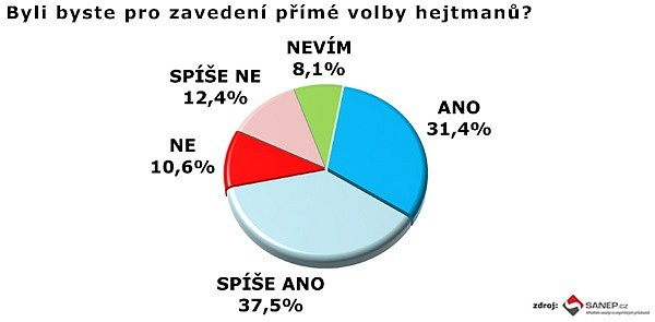 Téměř 70procent respondentů se vprůzkumu vyjádřilo pro zavedení přímé volby hejtmanů.