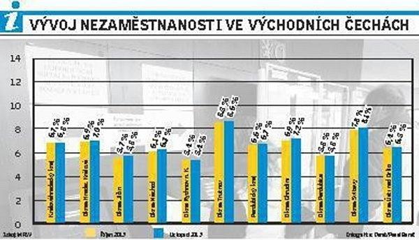 Vývoj nezaměstnanost ve východních Čechách.