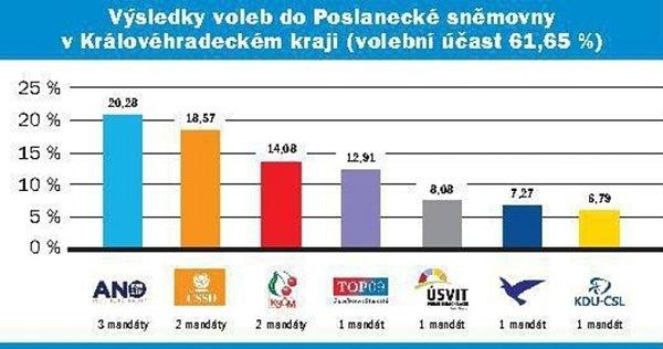 Výsledky voleb do Poslanecké sněmovny vKrálovéhradeckém kraji.