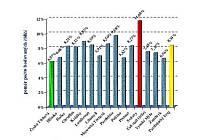 Poměr počtu bodovaných řidičů PK