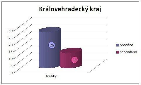 Prodej tabáku mladistvým - Trafiky Královéhradeckého kraje.