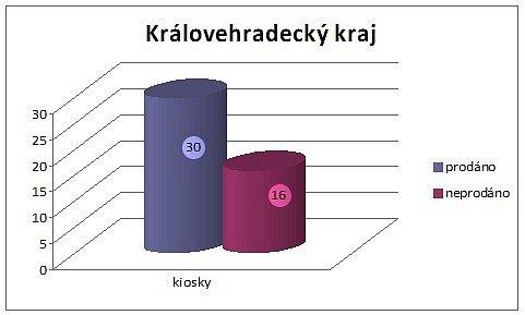 Prodej tabáku mladistvým - Kiosky Královéhradeckého kraje.