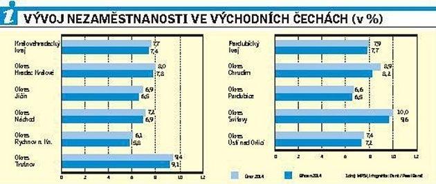 Vývoj nezaměstnanosti ve východních Čechách.