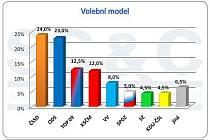 Bleskový předvolební průzkum v KHK, 11. - 13. března 2010