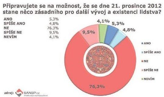 KAŽDÝ ČTYŘICÁTÝ Čech si myslí, že se zítra skutečně stane nějaká katastrofa. Akaždý desátý (10,1procenta respondentů průzkumu) se na možnost této hrozby nějak připravuje.