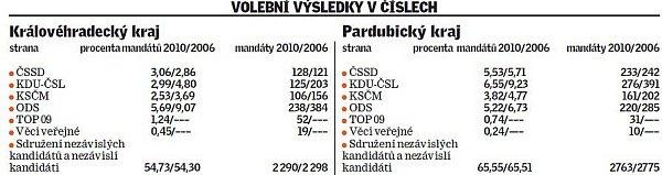 Volební výsledky včíslech