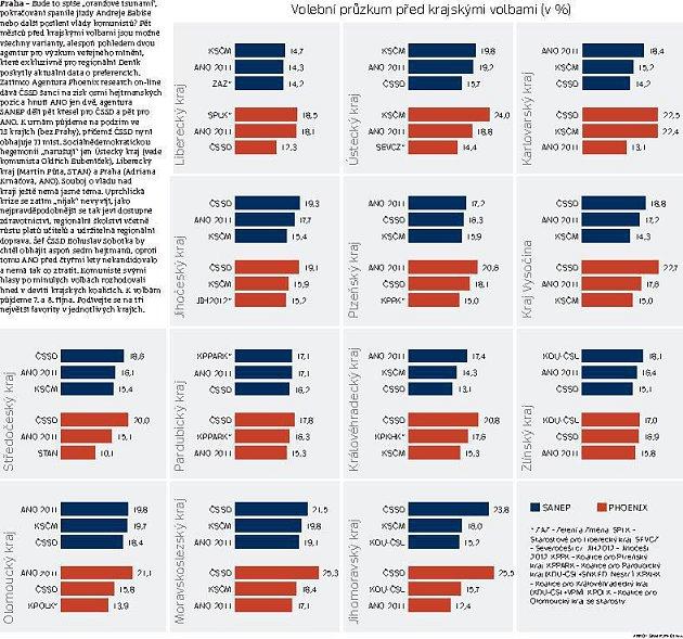 Volební průzkum před krajskými volbami (v %).