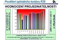 R35, infografika