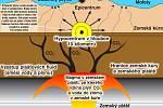 Schéma toho, jak pravděpodobně ke vzniku zemětřesení v západních Čechách dochází.