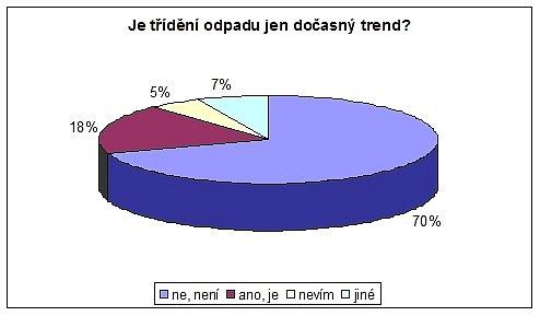 Výsledky sociologického průzkumu o třídění odpadů v Chebu, které zpracovali chebští gymnazisté