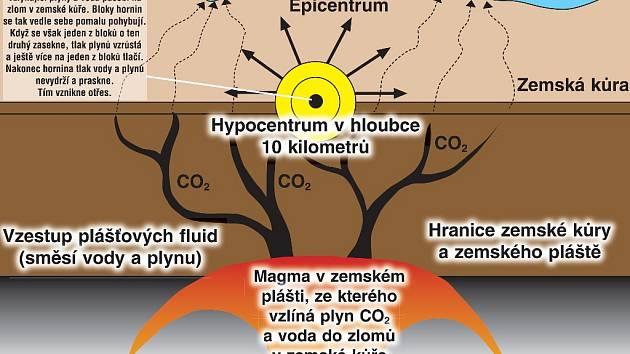 Ilustrace ukazuje, jak pod Chebskem vzniká zemětřesení.
