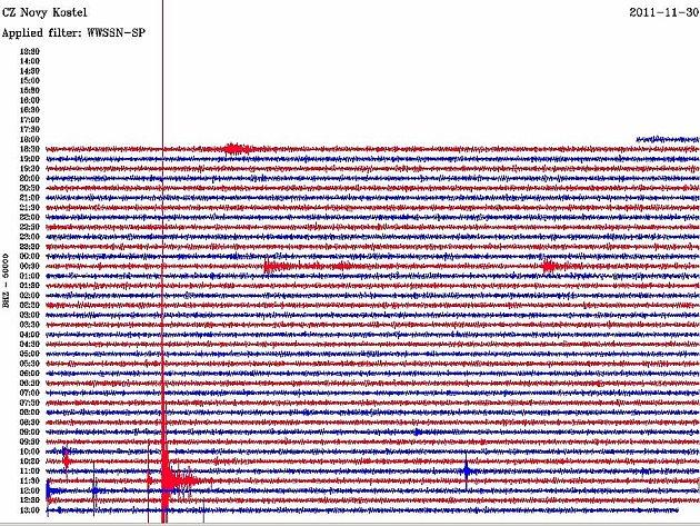 Obec Nový Kostel na Chebsku opět zasáhlo zemětřesení. Síla magnituda byla 2,8 stupňů.