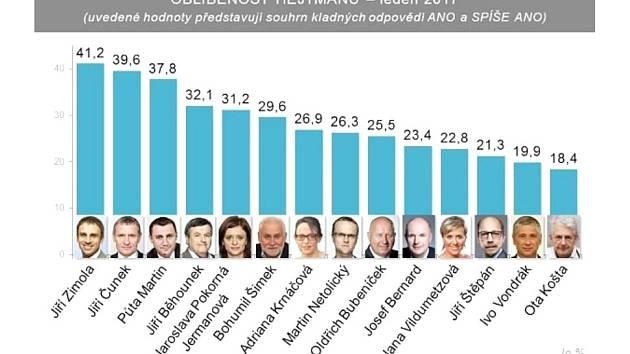 Více na www.sanep.cz