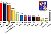 KRAJSKÉ VOLEBNÍ preference za leden 2016 podle průzkumu provedeného společností SANEP.