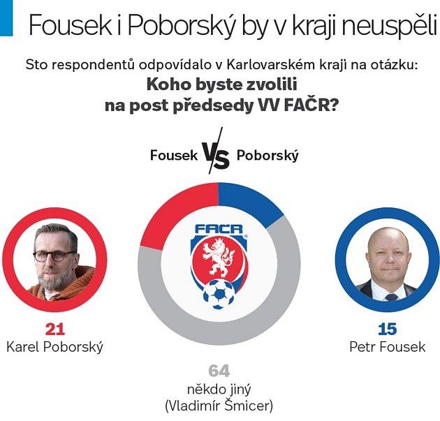 Koho byste volili na post předsedy VV FAČR?